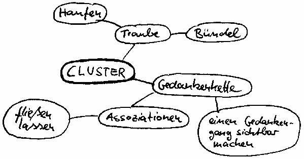 Cluster-Beispiel