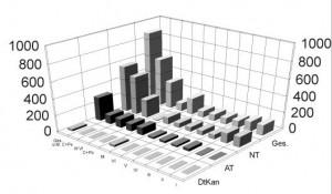 Verteilung der Perikopen
